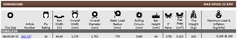 Firestone WTP LOGGER-HF-3 Center tread chart Metric