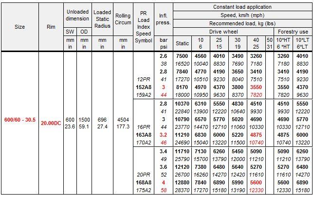 Alliance 331 Forestry Flotation Tire Chart