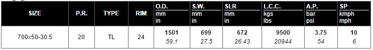 Primex Logstomper Metric SteelFlex HF-2 Forestry Tire 700x50-30.5 Size Chart