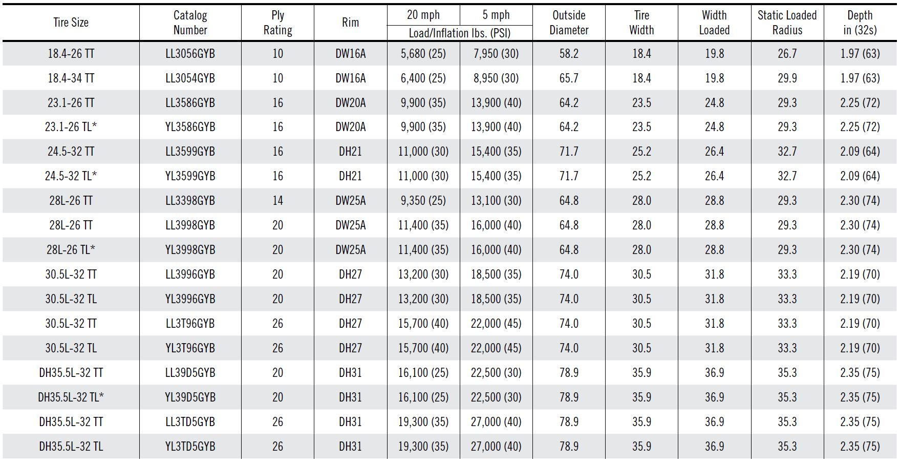 Tire size load index chart understanding tire terminology